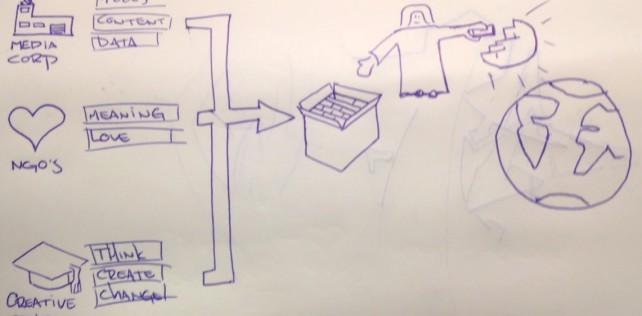 Theme for MFW16: Connactivism
